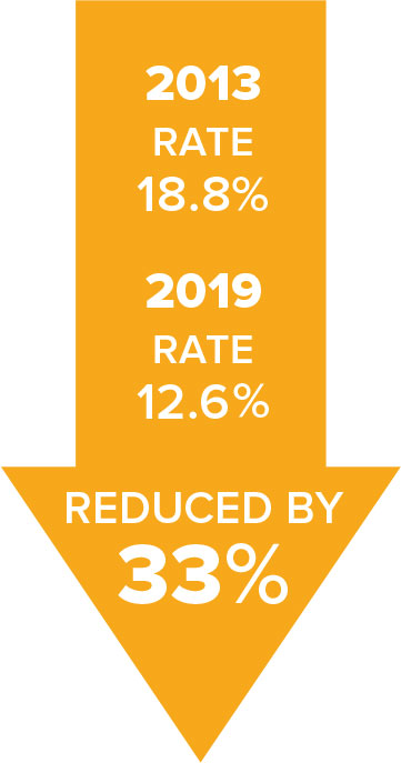 Assessments rate reduced by 33%; From 18.8% in 2013 to 12.6% in 2019