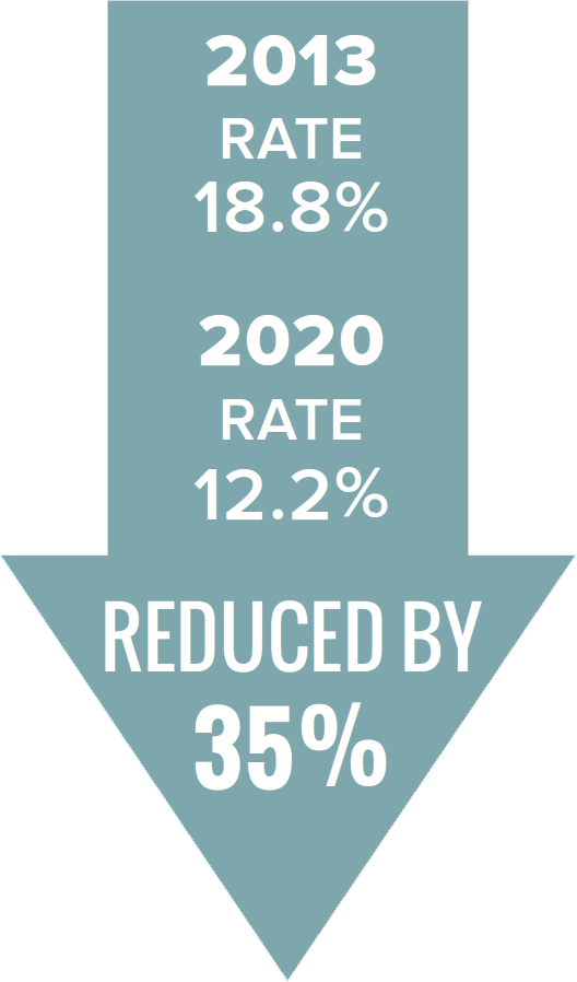 Assessments rate reduced by 35%; From 18.8% in 2013 to 12.2% in 2020