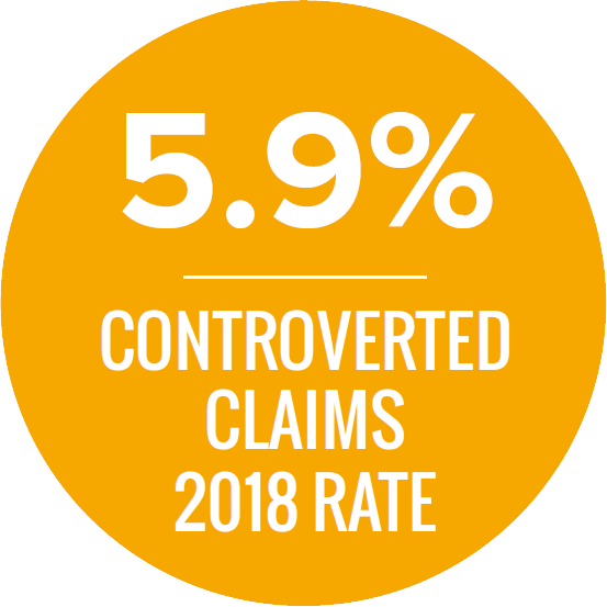 5.9% controverted claims 2018 rate