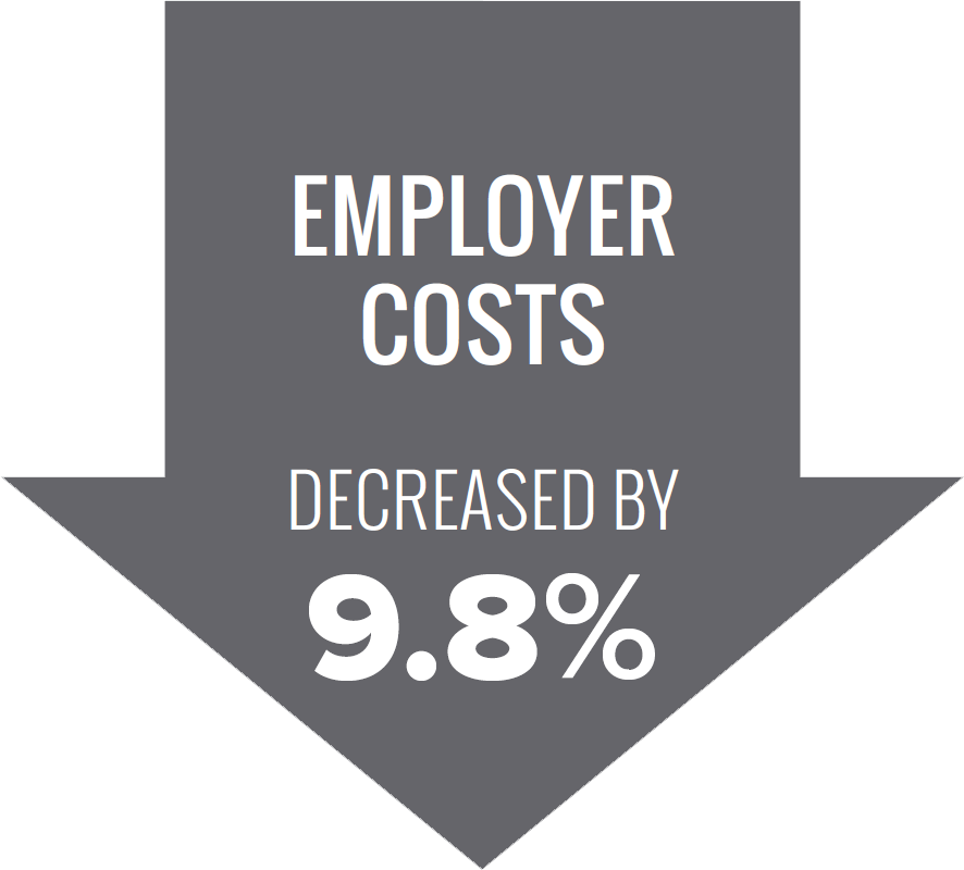 employer costs decreased by 9.8%