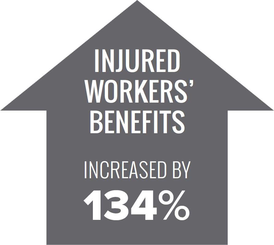 injured workers' benefits increased by 134%